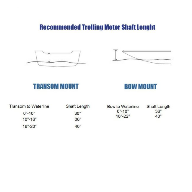 shaft length guide 2eb63402 fbb1 4143 98d6 c43854a61dc4 650x650 - Seamax 12V Electric Trolling Motor, 62 Pound Thrust, 40 Inch Shaft, 8 Speeds